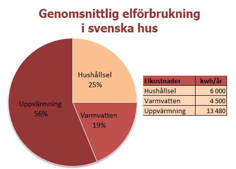 fördelning av elförbrukning i svenska hus